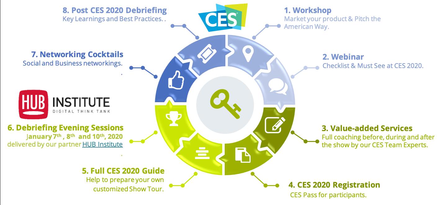 Best Of Ces 2020 CES 2020   International Boost, votre succès à l'international